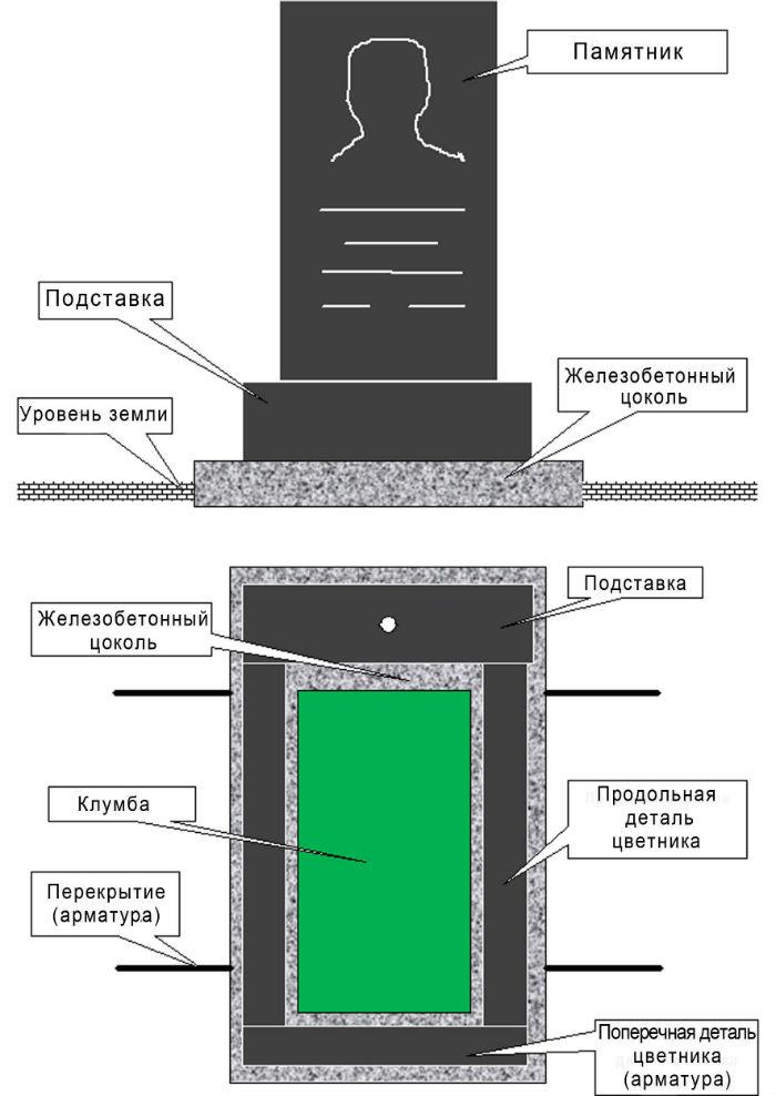 Цементный раствор для установки памятника купить бетон м300 в самаре